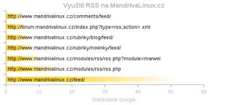 Odběratelé RSS kanálů na MandrivaLinux.cz