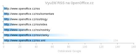 Odběratelé RSS kanálů OpenOffice.cz